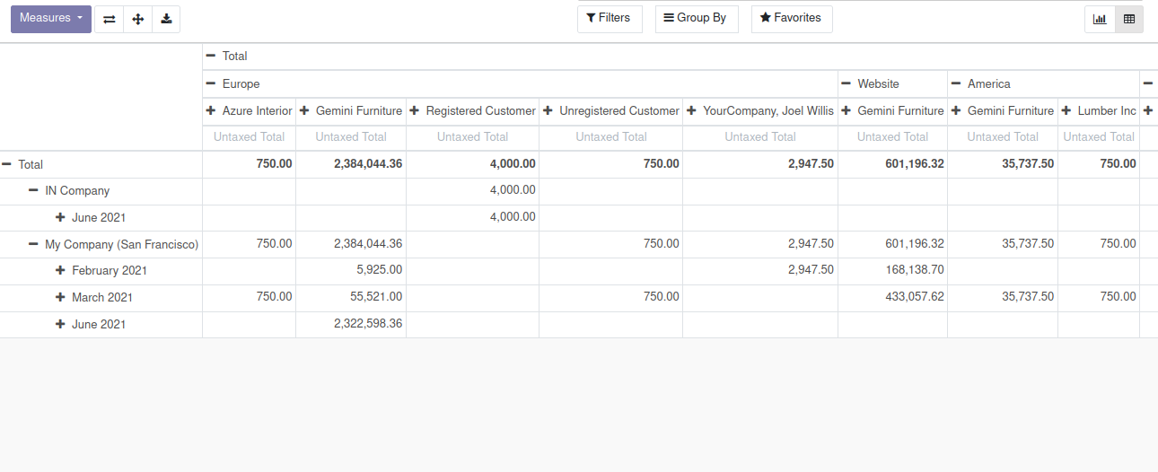 inheriting-existing-pivot-reports-in-odoo
