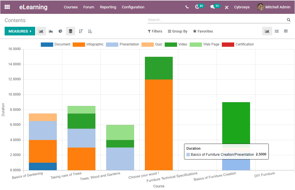 odoo-reporting-features-courses-and-contents-in-learning-module