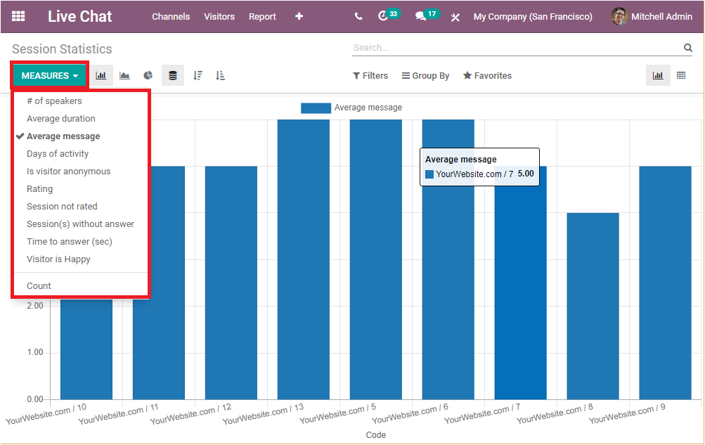 reporting-aspects-of-odoo-14-live-chat-module
