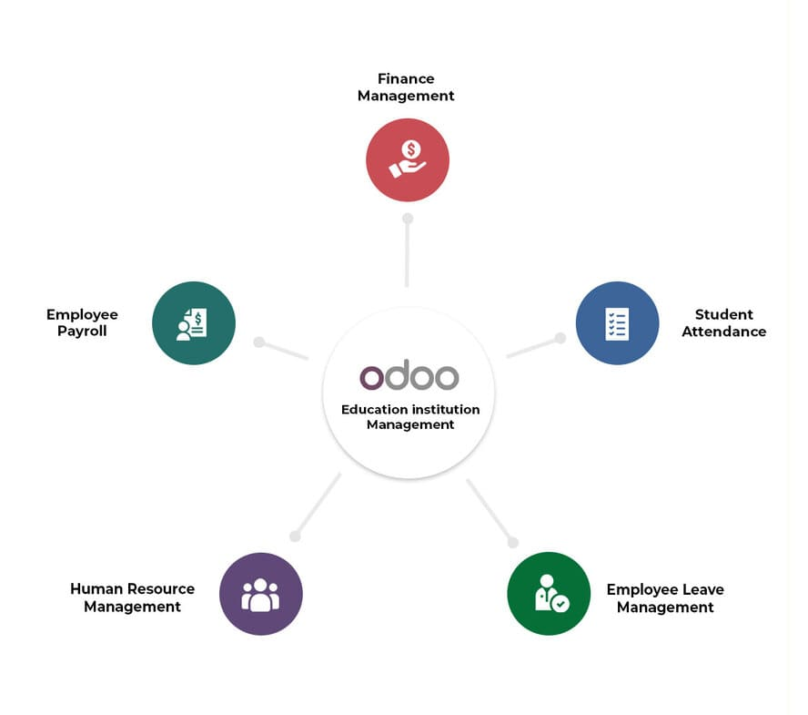Odoo Education Institution Management