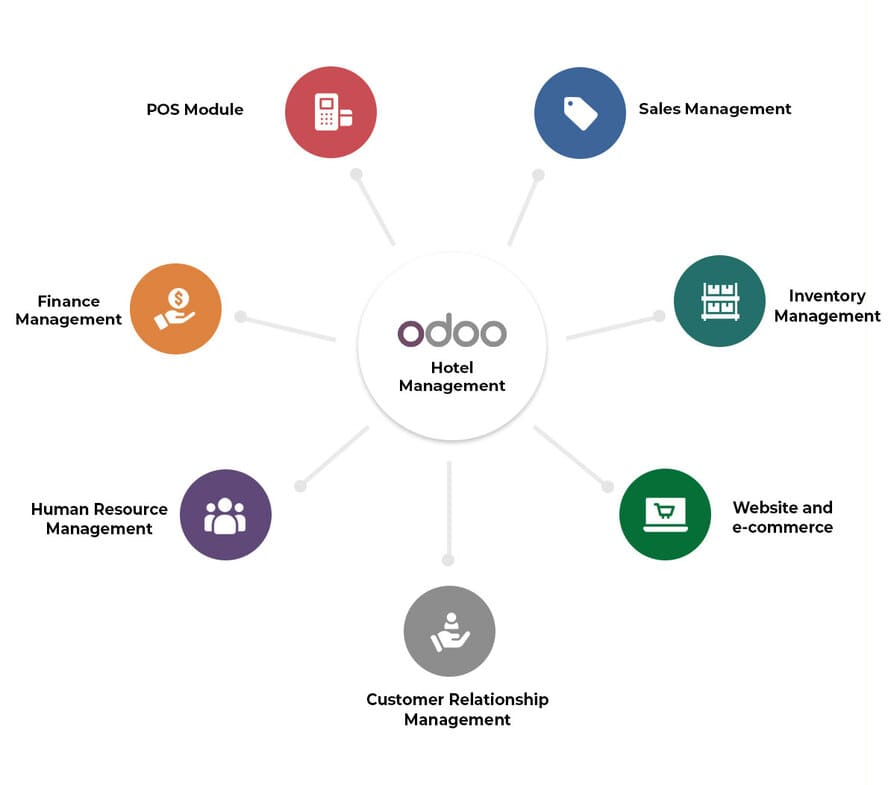 Odoo Hotel Management
