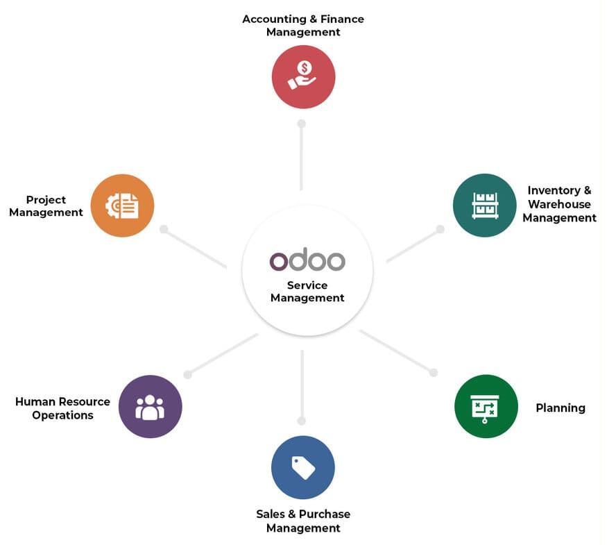 Odoo Service Management